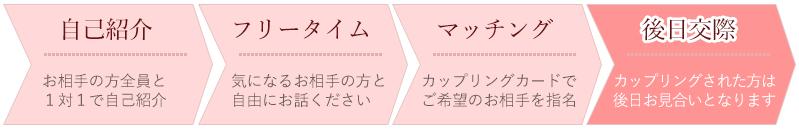 自己紹介→フリータイム→マッチング→後日交際